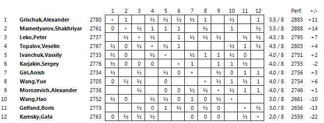 Pek n r8 ganan gelfand y topalov ajedrez de estilo for Fides sergas oficina virtual