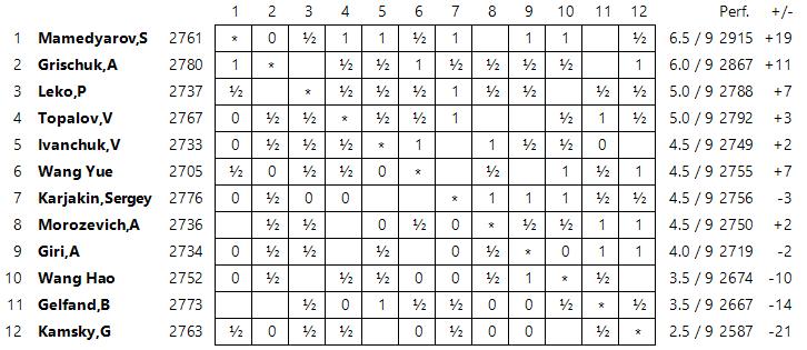Pek n r9 mamedyarov gana y lidera ajedrez de estilo for Fides sergas oficina virtual