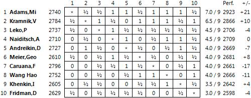 Dortmund 2013 Table09