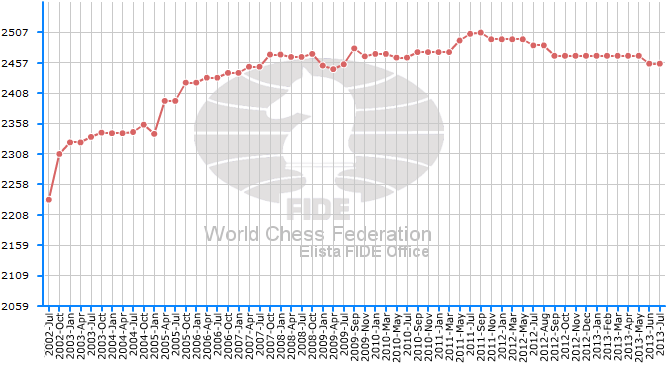 A long-term cure for HIV in the offing?   ChessBase