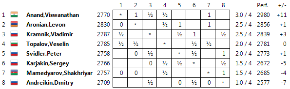 Candidates 2014 Standings04