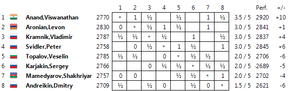 Candidates 2014 Standings05