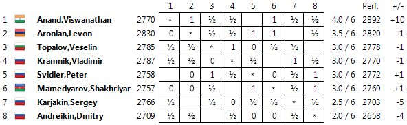 Candidates 2014 Standings06