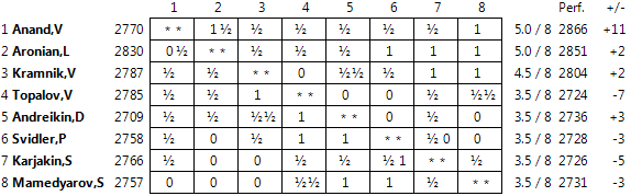 Candidates 2014 Standings08
