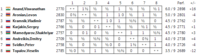 Candidates 2014 Standings09