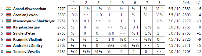 Candidates 2014 Standings10