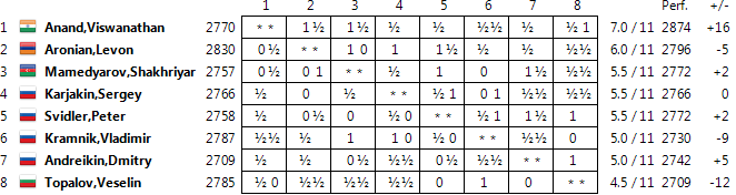 Candidates 2014 Standings11