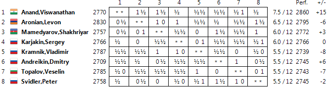 Candidates 2014 Standings12