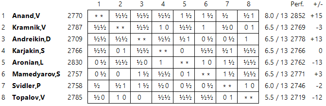 Candidates 2014 Standings13