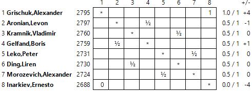 Tashir 2014 Standings01