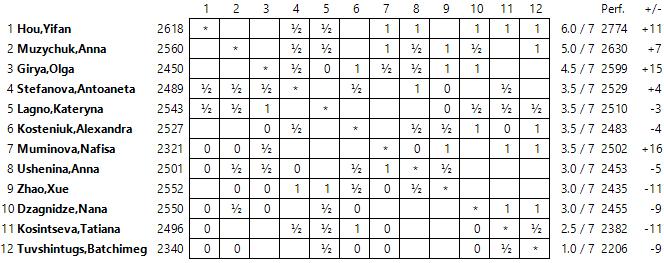 Gp femenino r7 victorias de las l deres ajedrez de estilo for Fides sergas oficina virtual