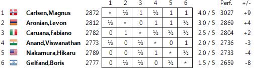 Zurich Chess Challenge 2014 Table05