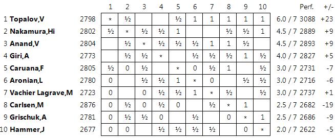 Madrid mueve - Страница 7 Standings07