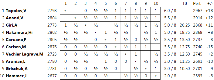 http://en.chessbase.com/Portals/4/files/news/2015/events/norway/standings08.png