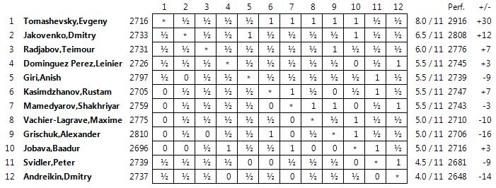 Tiflis r11 final pac fico ajedrez de estilo for Fides sergas oficina virtual