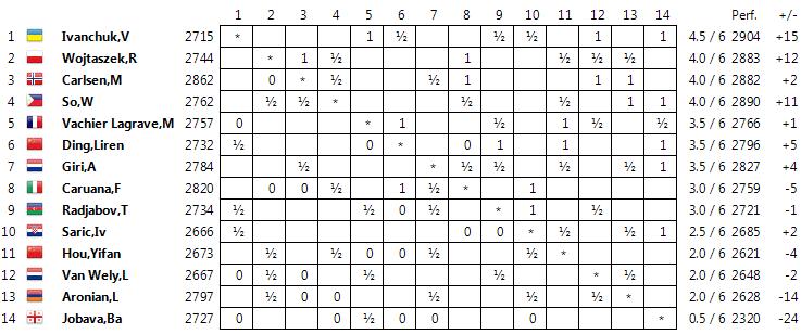 tata steel rd6  important wins