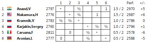 Z rich r2 anand vence a aronian ajedrez de estilo for Fides sergas oficina virtual