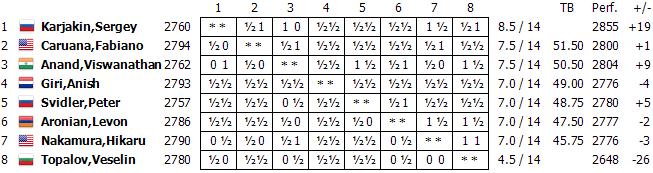 http://en.chessbase.com/Portals/All/2016/Candidates/14/table14.png