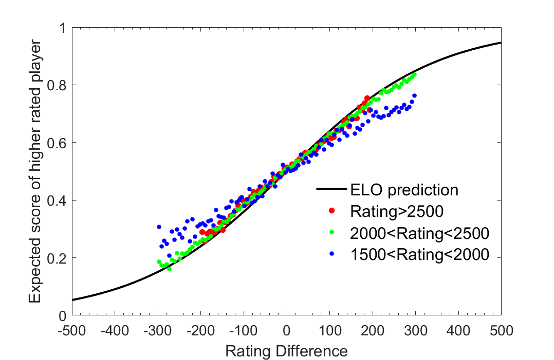Elo Rating System: how underrated are the kids?
