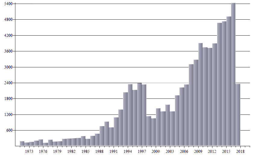 graph number of games