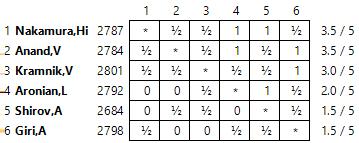 http://en.chessbase.com/Portals/all/2016/Zurich/standings03.png