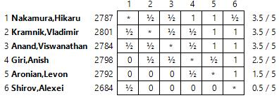http://en.chessbase.com/Portals/all/2016/Zurich/zurichDay3/finalstandingspgn.png