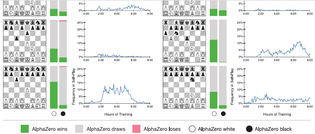 Inside the (deep) mind of AlphaZero | ChessBase