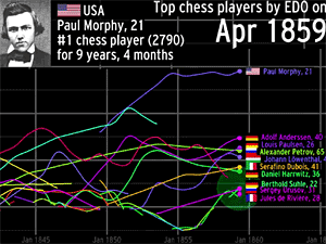 Historical Chess Ratings Dynamically Presented Chessbase