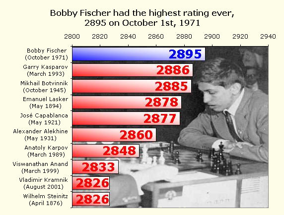 ChessBase.com - Chess News - The Greatest Chess Player of All Time ...