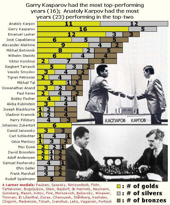 top 10 best chess players ever
