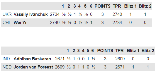Final score of the matches between Vassily Ivanchuk and Wei Yi, and Jorden van Foreest and Adhiban B