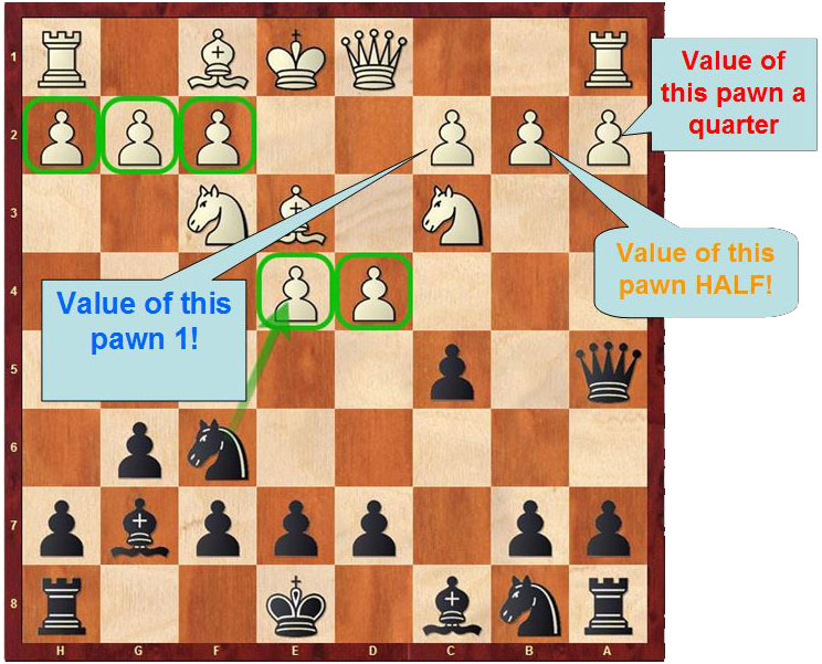 Values of pawns