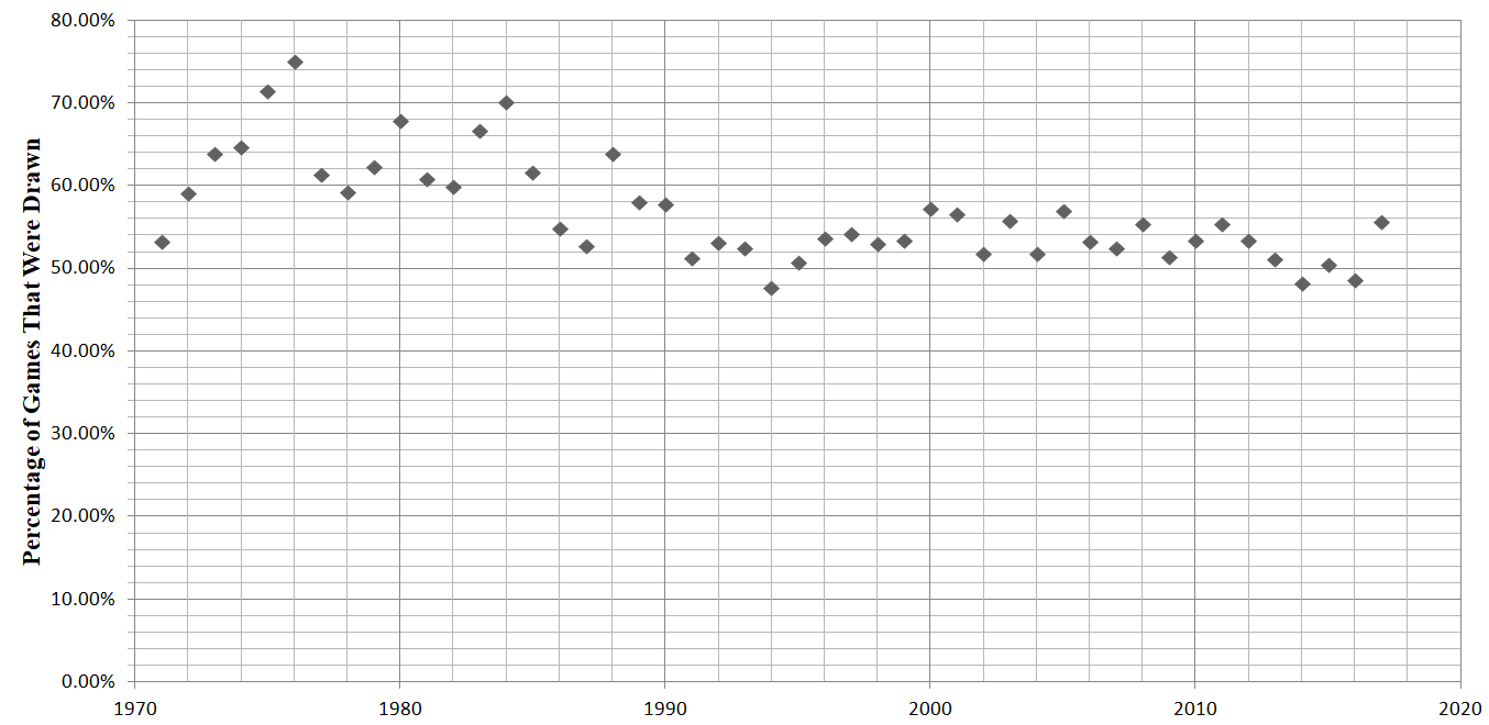 scatter plot of drawing percentage by year