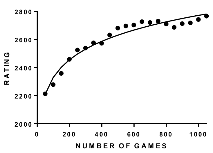 The Learning Curve for Chess Skill | ChessBase