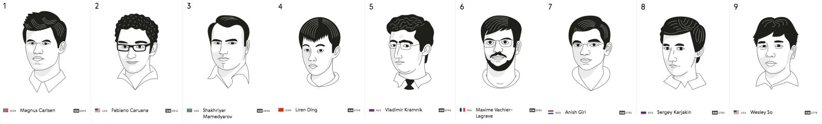 World Chess top 9