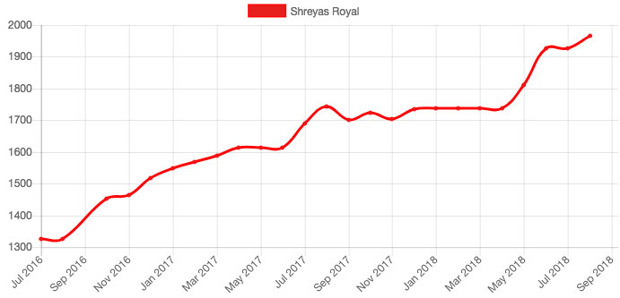 Royal playerbase graph