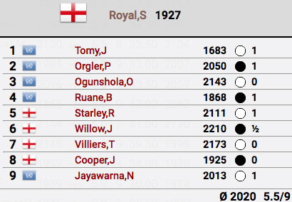 Royal results in British Major