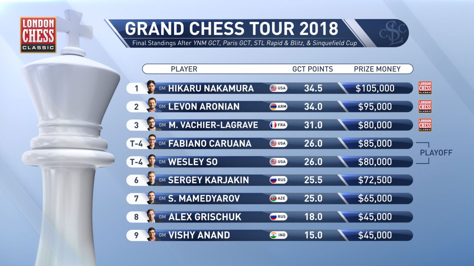 Grand Chess Tour final standings