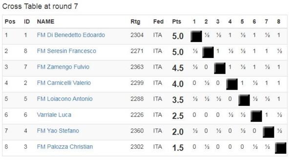 Surprise winner at the Italian Championship | ChessBase