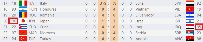 Excerpt of the first round pairings from the Batumi Chess Olympiad