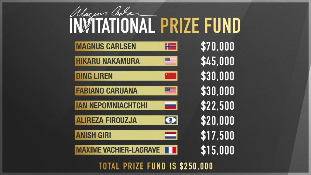 Magnus Carlsen Invitational 2020