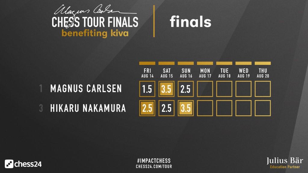 Magnus Carlsen Tour Finals 2020
