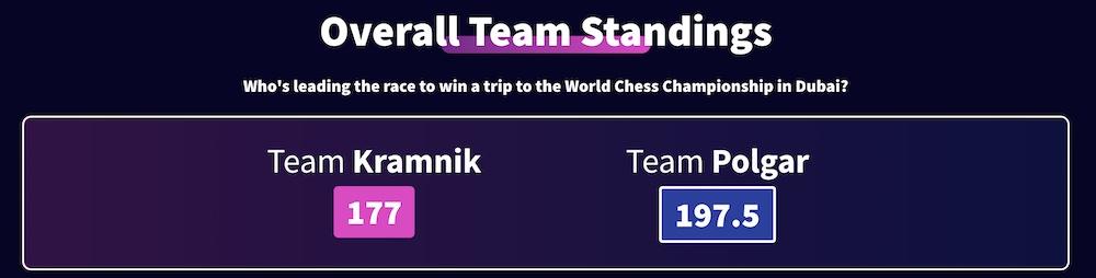 Kramnik Chess Challenge