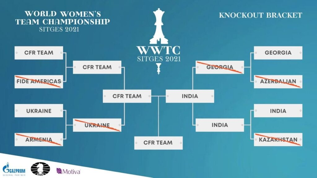 Командный чемпионат мира среди женщин 2021