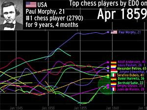 Historical Chess Ratings – dynamically presented | ChessBase
